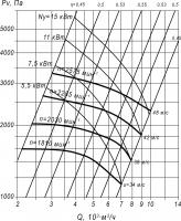 Вентилятор ВЦП 7-40-5 схема (исполнение) 1 и 5