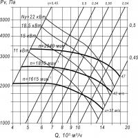 Вентилятор ВЦП 7-40-6,3 схема (исполнение) 1, 3 и 5