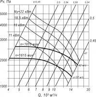 Вентилятор ВЦП 7-40-8 схема (исполнение) 1, 3 и 5