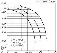 Вентилятор ВКРМ-11,2; n=1000 об./мин