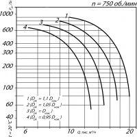 Вентилятор ВКРМ-11,2; n=750 об./мин