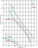Вентилятор ВКР-4-ДУ-С