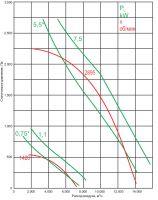 Вентилятор ВКР-4,5-ДУ-С