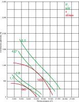 Вентилятор ВКР-6,3-ДУ-С