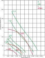 Вентилятор ВКР-7,1-ДУ-С
