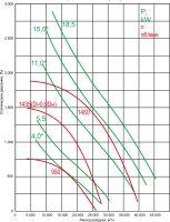 Вентилятор ВКР-8-ДУ-С