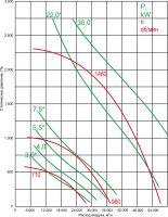 Вентилятор ВКР-9-ДУ-С