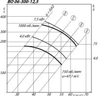 ВО 12-300-12,5
