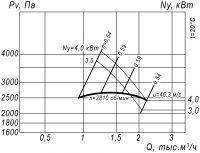 Вентилятор ВР 12-26-3,15