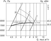 Вентилятор ВР 12-26-5