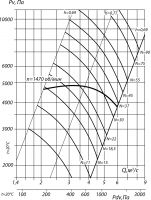 Вентилятор ВР 132-30-10 схема (исполнение) 1