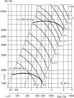 Вентилятор ВР 132-30-6,3 схема (исполнение) 1