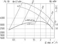 Вентилятор ВР 240-26-3,5