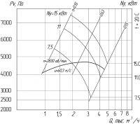 Вентилятор ВР 240-26-4
