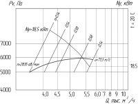 Вентилятор ВР 240-26-4,5
