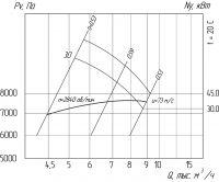 Вентилятор ВР 240-26-5