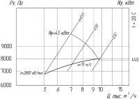 Вентилятор ВР 240-26-5,5