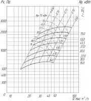 Вентилятор ВР 280-46-10 схема (исполнение) 5