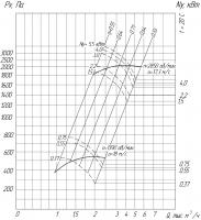Вентилятор ВР 280-46-2,5 схема (исполнение) 1