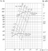 Вентилятор ВР 280-46-2 схема (исполнение) 1