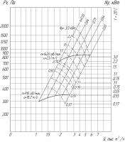 Вентилятор ВР 280-46-3,15 схема (исполнение) 1