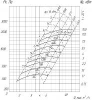 Вентилятор ВР 280-46-4 схема (исполнение) 5