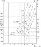Вентилятор ВР 280-46-6,3 схема (исполнение) 1