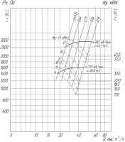 Вентилятор ВР 280-46-8 схема (исполнение) 1