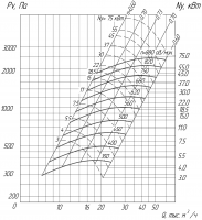 Вентилятор ВР 280-46-8 схема (исполнение) 5