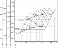 Вентилятор ВР 280-46-6,3 ДУ