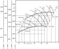 Вентилятор ВР 280-46-8 ДУ