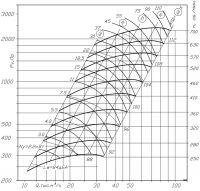 ВР 300-45-10 исполнение № 5