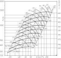ВР 300-45-12,5 исполнение № 5