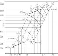 ВР 300-45-2 исполнение № 1