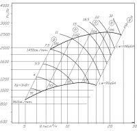 ВР 300-45-5 исполнение № 1