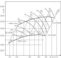 ВР 300-45-8 исполнение № 1