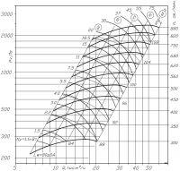 ВР 300-45-8 исполнение № 5