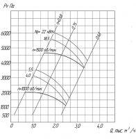 Вентилятор ВР 6-13-10