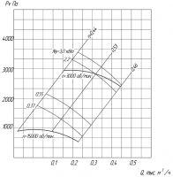 Вентилятор ВР 6-13-4