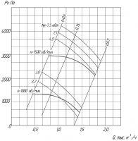 Вентилятор ВР 6-13-8