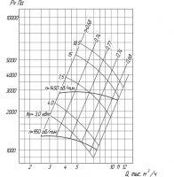 Вентилятор ВР 6-28-8