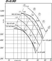 Вентилятор ВР 80-75-10 исполнение 1, D=0,9D