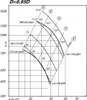 Вентилятор ВР 80-75-10 исполнение 1, D=0,95D