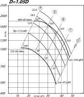 Вентилятор ВР 80-75-10 исполнение 1, D=1,05D