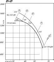 Вентилятор ВР 80-75-12,5 исполнение 1, D=D
