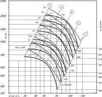 Вентилятор ВР 80-75-16 исполнение 5