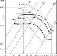 Вентилятор ВР 80-75-20 исполнение 5