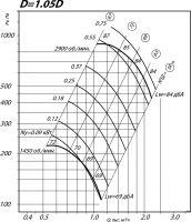 Вентилятор ВР 80-75-2,5 исполнение 1, D=1,05D