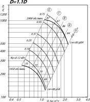 Вентилятор ВР 80-75-2,5 исполнение 1, D=1,1D