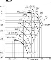Вентилятор ВР 80-75-2,5 исполнение 1, D=D